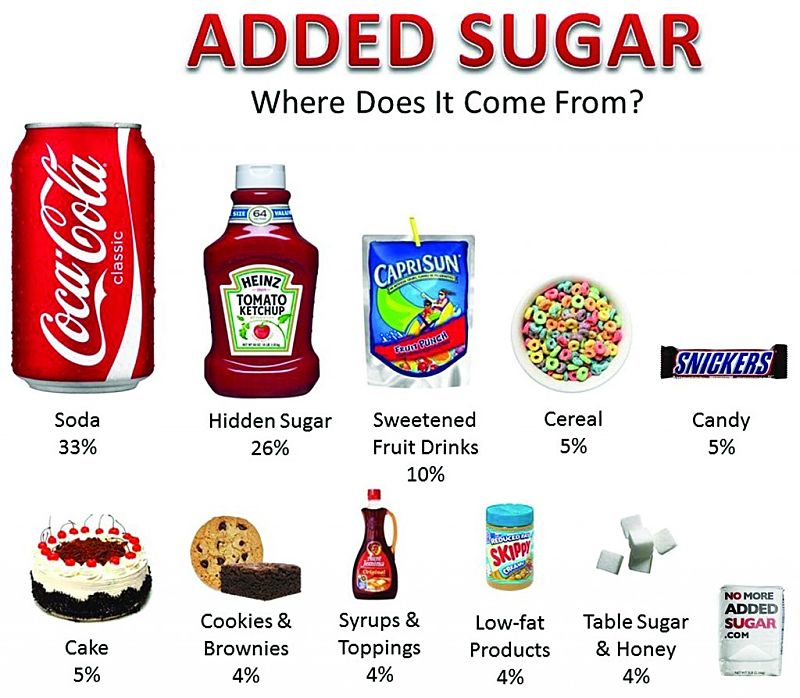The amount of added sugar in common foods.