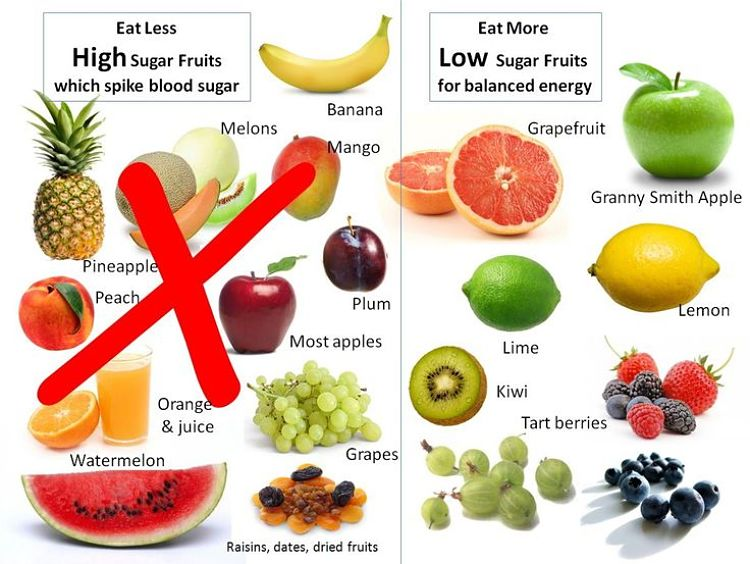 Check the sugar contents of fruit to choose a healthy option