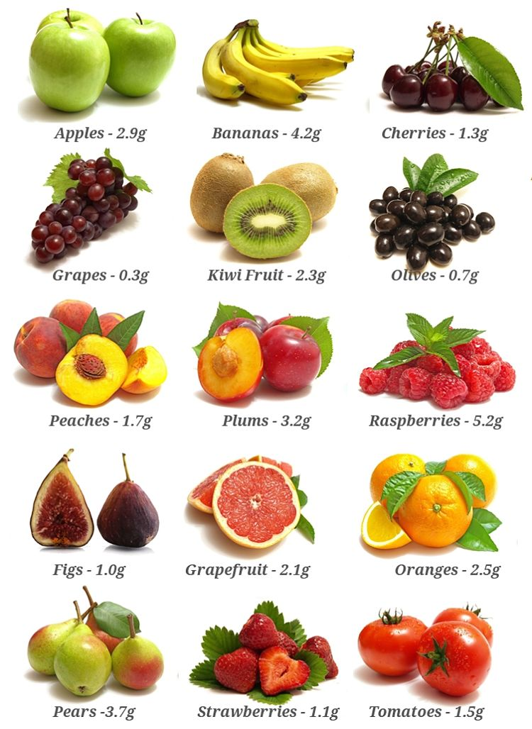 Fiber contents of common fruits. Use this chart to choose the best fruits for weight loss