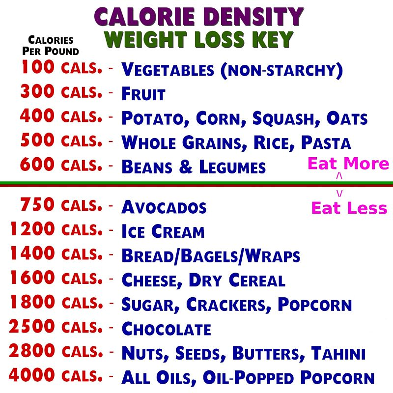 Calorie Density chart - with Eat-More and Eat-Less Guide
