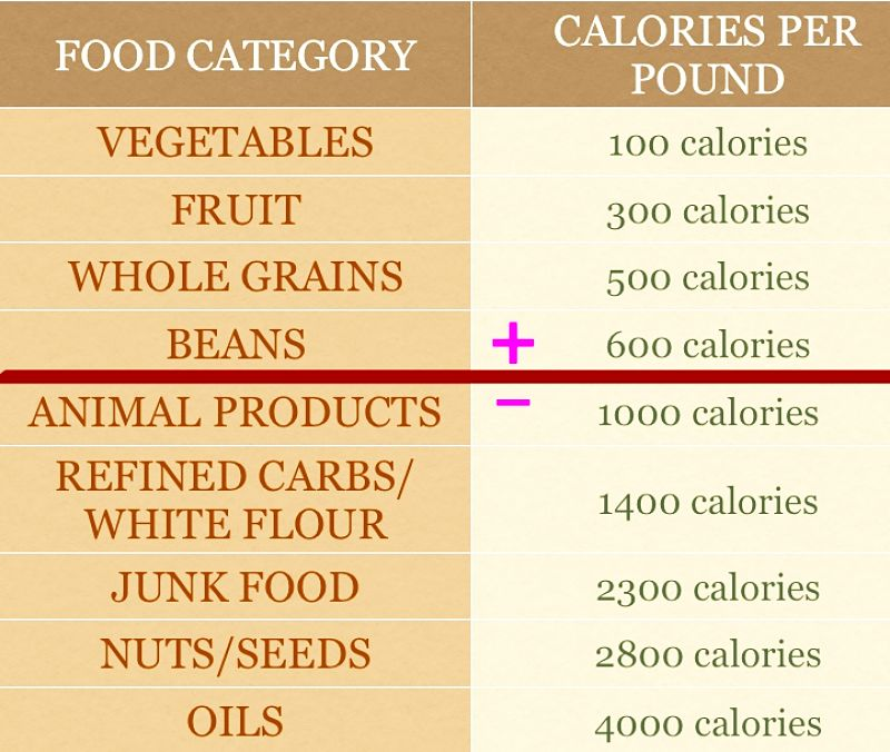 Calorie Density for a range of foods to help you choose good foods for weight loss