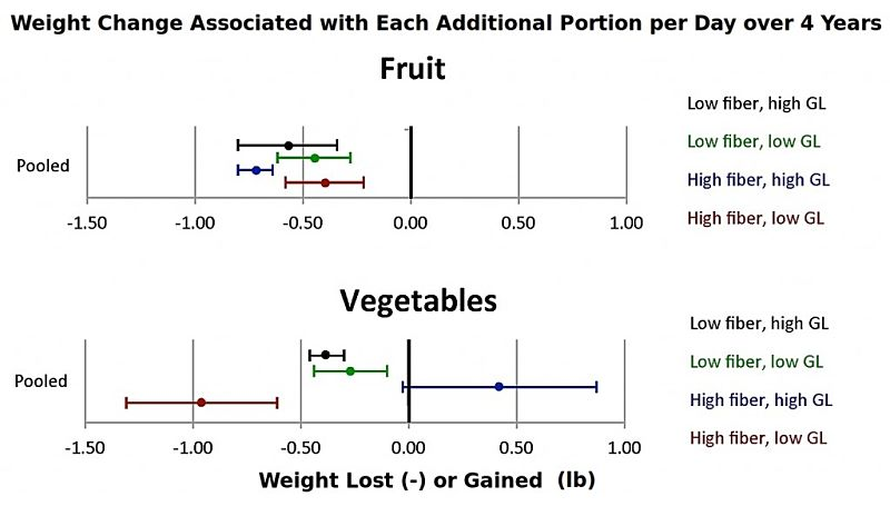 Comparison of the weight change associated with eating and extra portion of fruit or vegetables, daily over a 4 year period