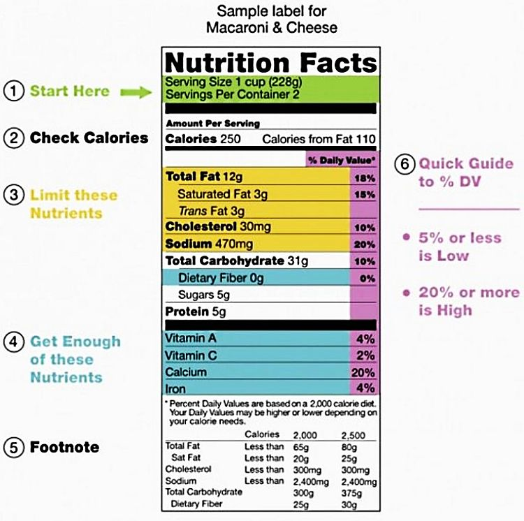 The calories on food labels may not be accurate for some foods such as proteins, high-fiber foods, nuts and bulky leafy vegetables.