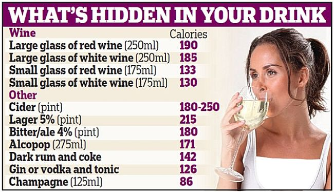 Comparison of calories in various types of drinks.