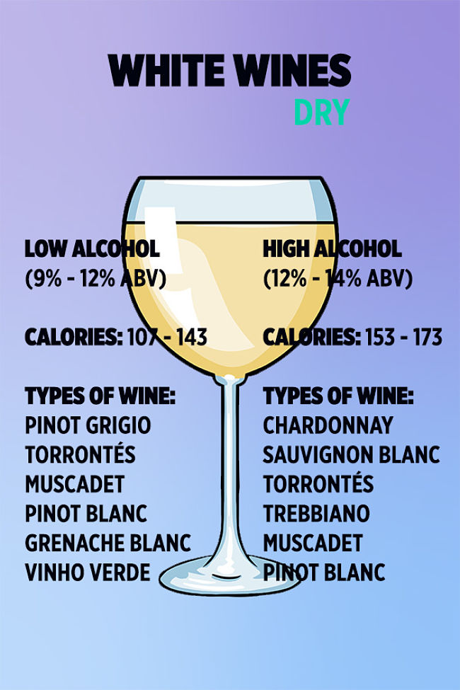 Comparison of Calories in various types of RED wine