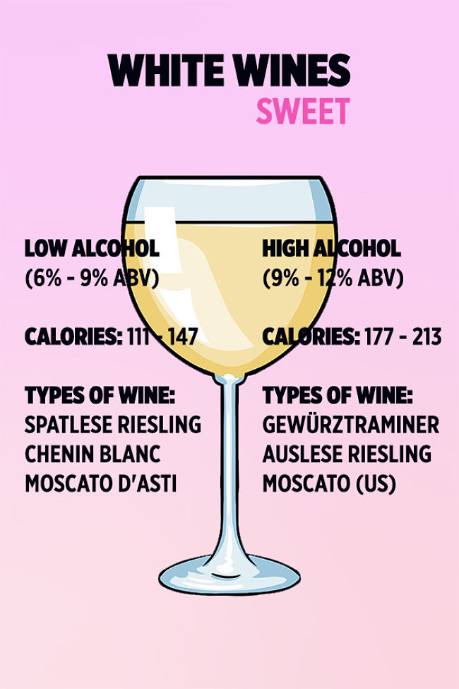 Comparison of Calories in various types of WHITE wine