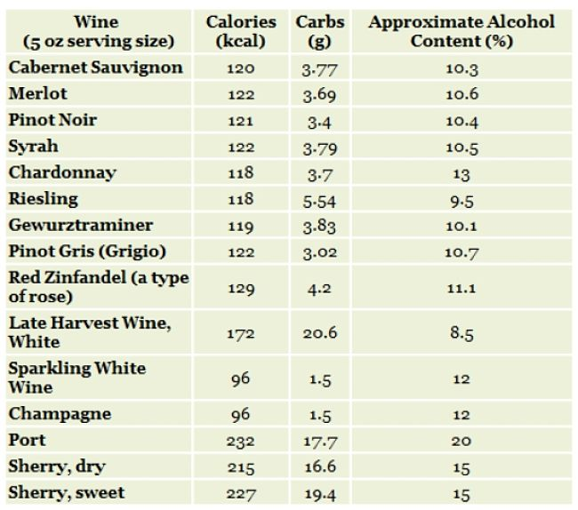 Summary of calories in various types of wines