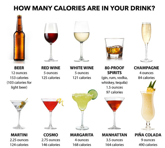 Comparison of calories in white wine with calories in various other drinks