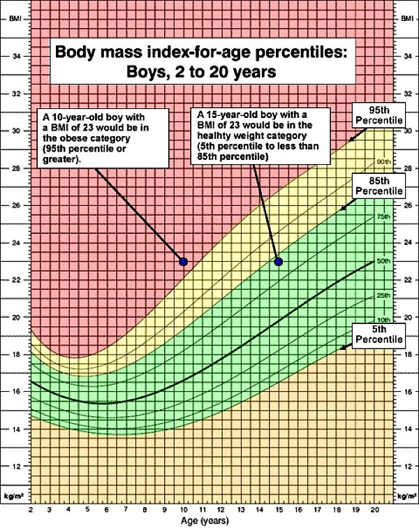 BMI Index for Boys in Age percentiles