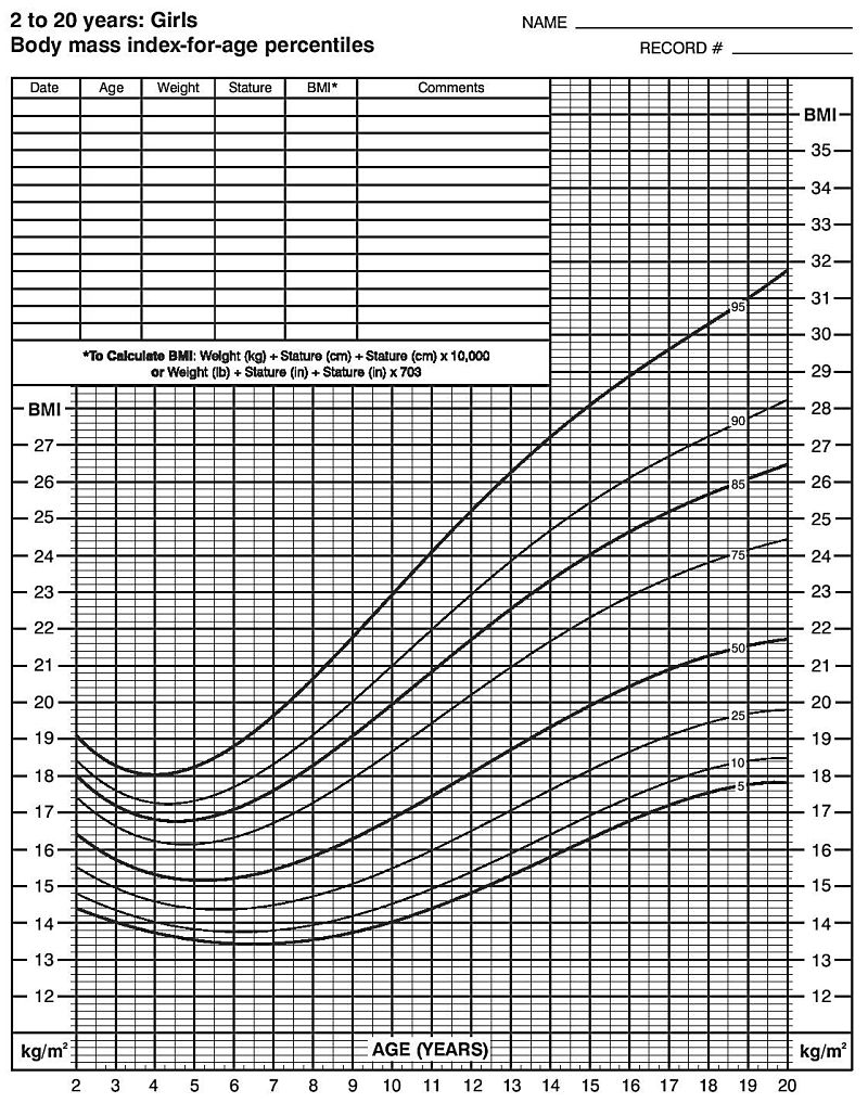 BMI Index chart for Girls for tracking purposes