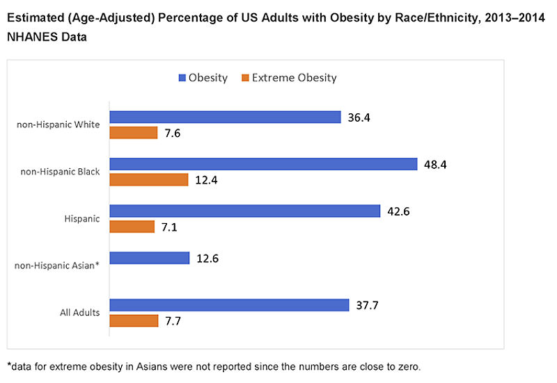 Percentage of adults with obesity by race and ethnicity