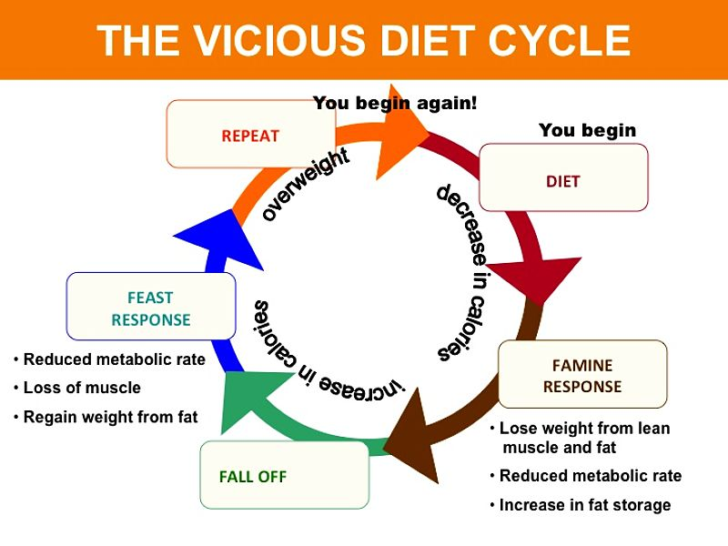 Find out Why Diets Fail