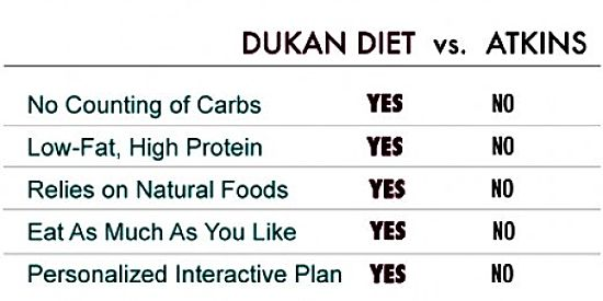 Comparison between Paleo and Dukan Diets