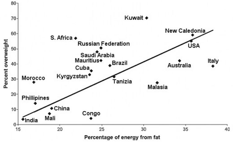 Percent of energy from fat for various countries throughout the world