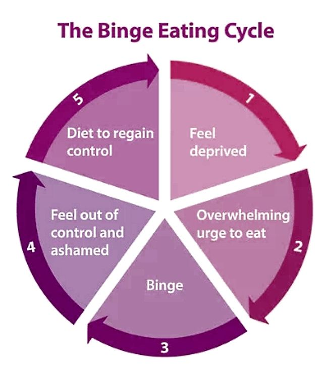 The Binge Eating Cycle - learn more about how to control the amount you eat in this article