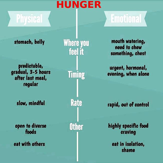 Hunger type and emotional eating