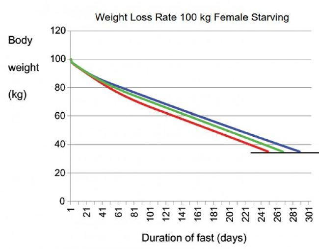 Model Results for Weight Loss rate with Starvation