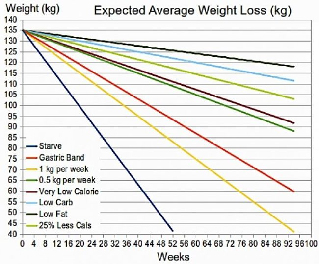 Expected Average Weight Loss Using Various Strategies (kg)