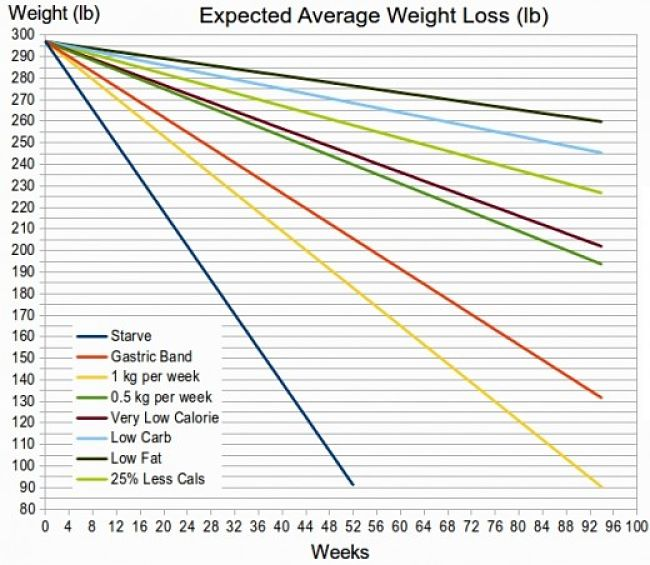 Expected Average Weight Loss Using Various Strategies