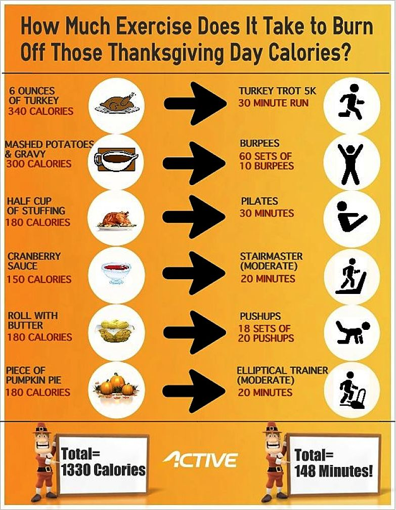 Minutes of various activities required to burn off calories in common foods and meals