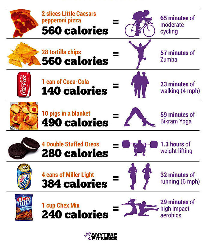 Calories burned for various activities. Infographic 1