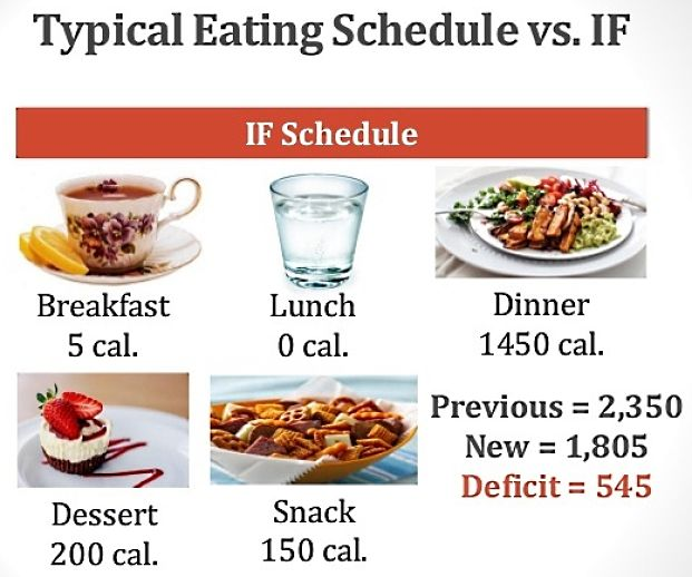 Intermittent Fasting Plan and schedule 6