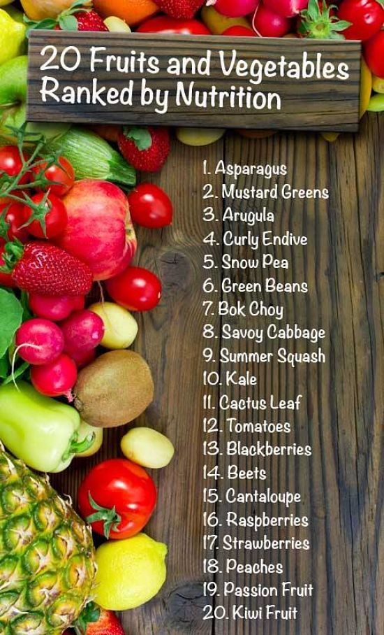 Fruit and vegetables ranked by nutrition and health value