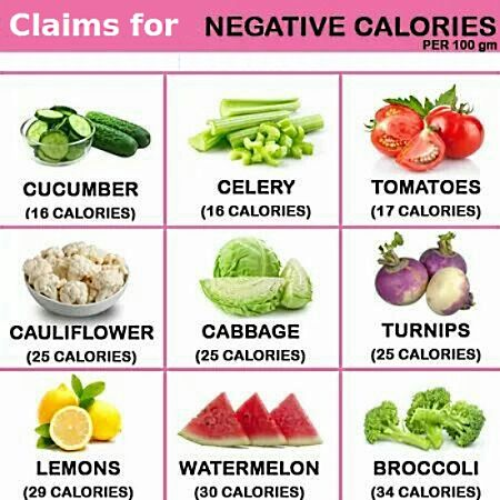 Claims for the negative calories when eating some foods.