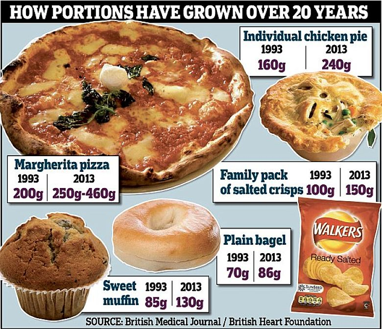 How portion sizes have increaseds dramatically over the last 20 years
