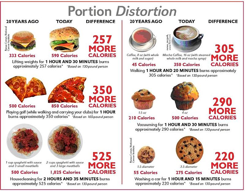 How fast food portion sizes have increased