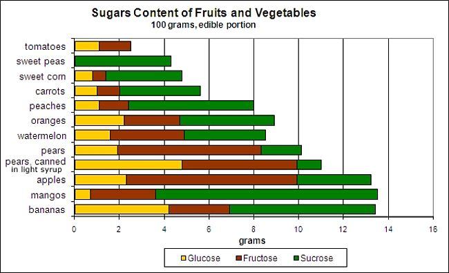 Content of various types of sugar in common fruit and vegetables