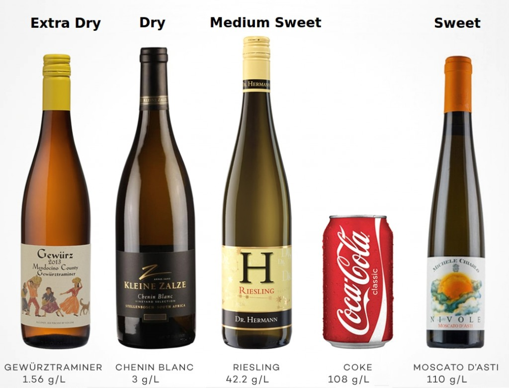 Typical wines in each sweetness category showing their residual sugar contents compared with soft drink.