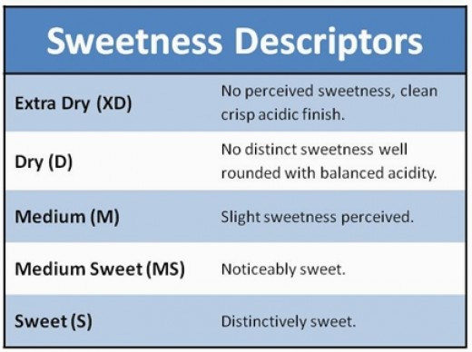 Sweetness Classification of Wines and what it means