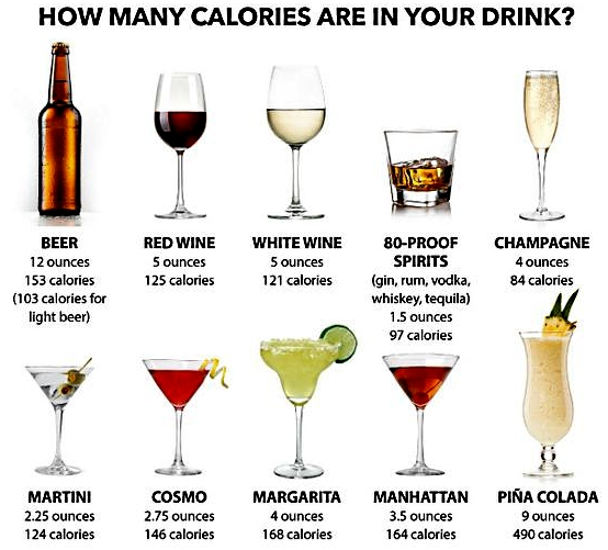Comparison of the calories in various drinks including red and white wine