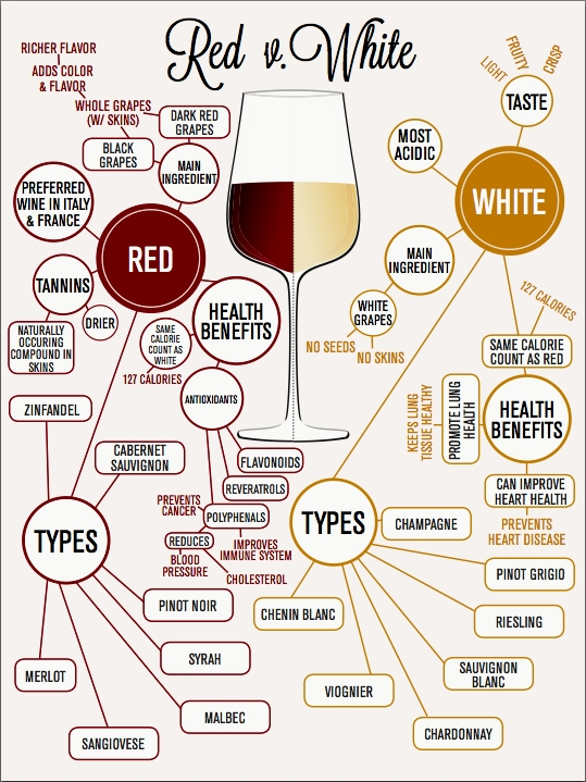Types of wine and information summary about their origin, health benefits and calories