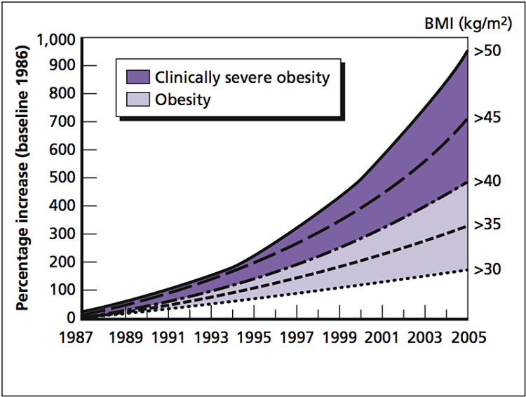 Alarming trends in increased frequency of overweight and obese people as estimated using the BMI