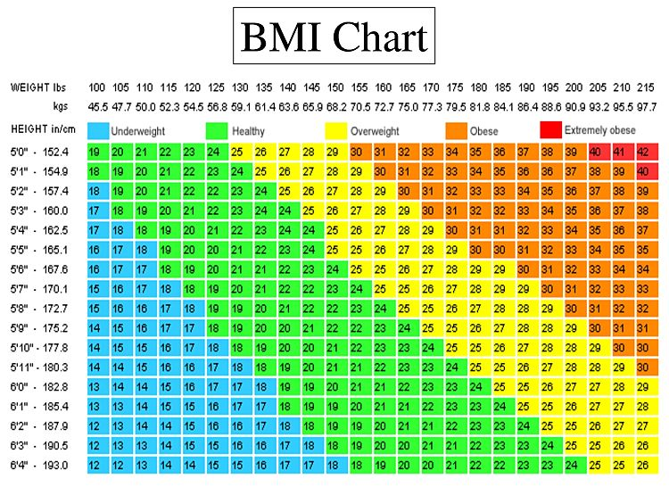 Weight Classification using the BMI